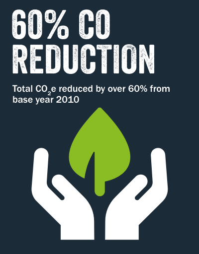 60% C0 REDUCTION Total CO2e reduced by over 60% from base year 2010