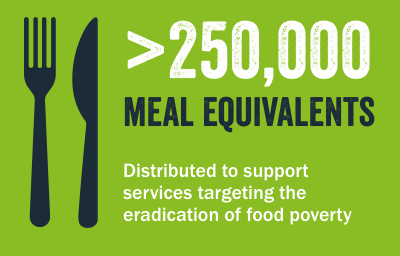 More than 250,000 meal equivalents Distributed to support services targeting the eradication of food poverty