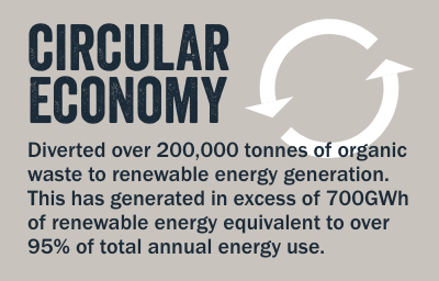 Diverted over 200,000 tonnes of organic waste to renewable energy generation. This has generated in excess of 700GWh of renewable energy equivalent to over 95% of total annual energy use.