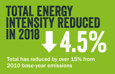 TOTAL ENERGY INTENSITY REDUCED IN 2018. Total has reduced by over 15% from 2010 base-year emissions