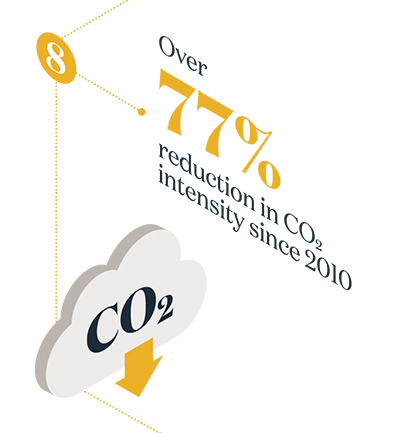 Over 77% reduction in CO2 intensity since 2010