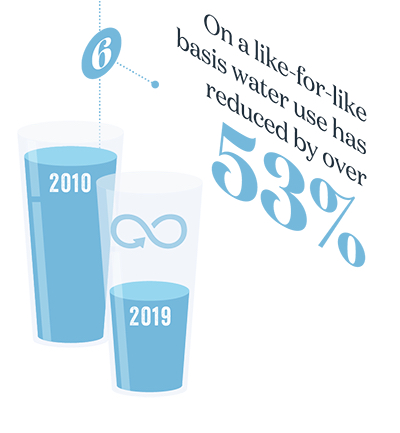 On a like for like basis, water use has reduced by over 53%