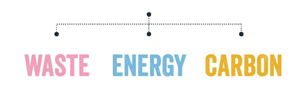 WASTE, ENERGY, CARBON Headers
