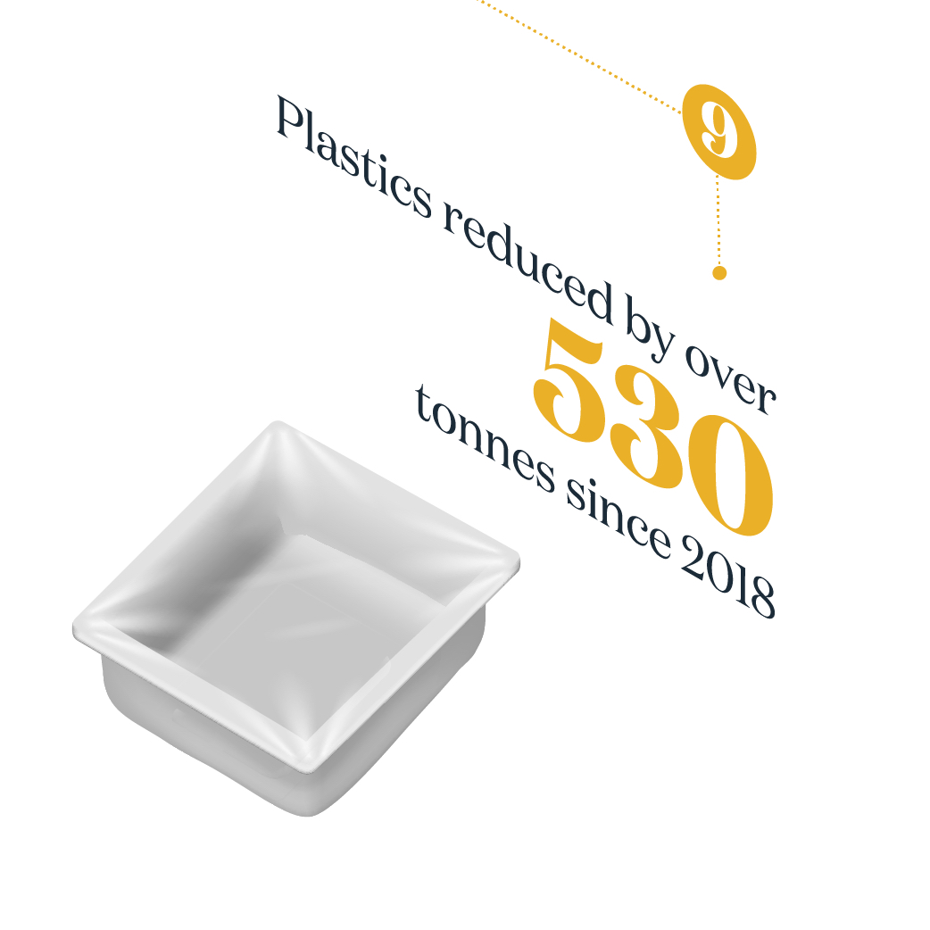 Plastics reduced by over 530 tonnes since 2018