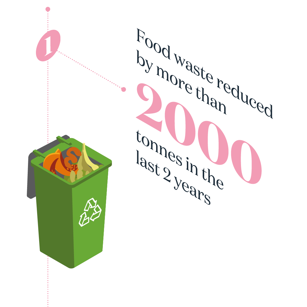 FOOD WASTE REDUCED BY MORE THAN 2,000 tonnes in the last 2 years