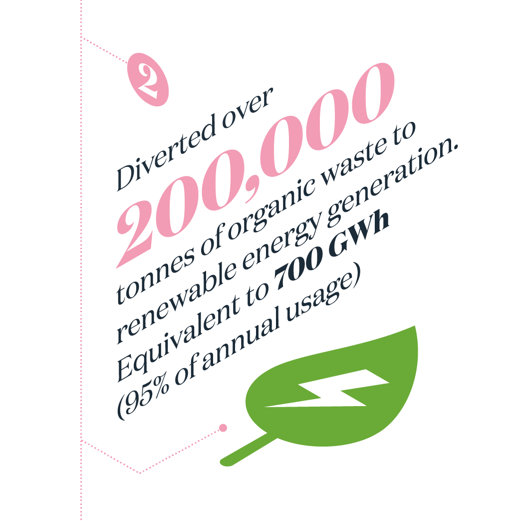 Diverted over 200,000 tonnes of organic waste to renewable energ generation. equivalent to 700 GWh (95% of annual usage)