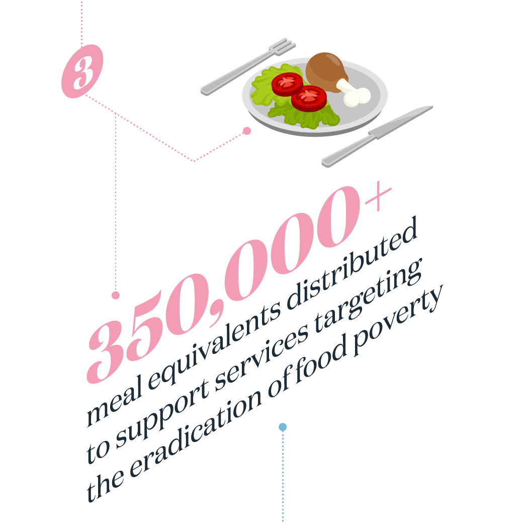 350,000+ meal equivalents distributed to support services targeting the eradication of food poverty