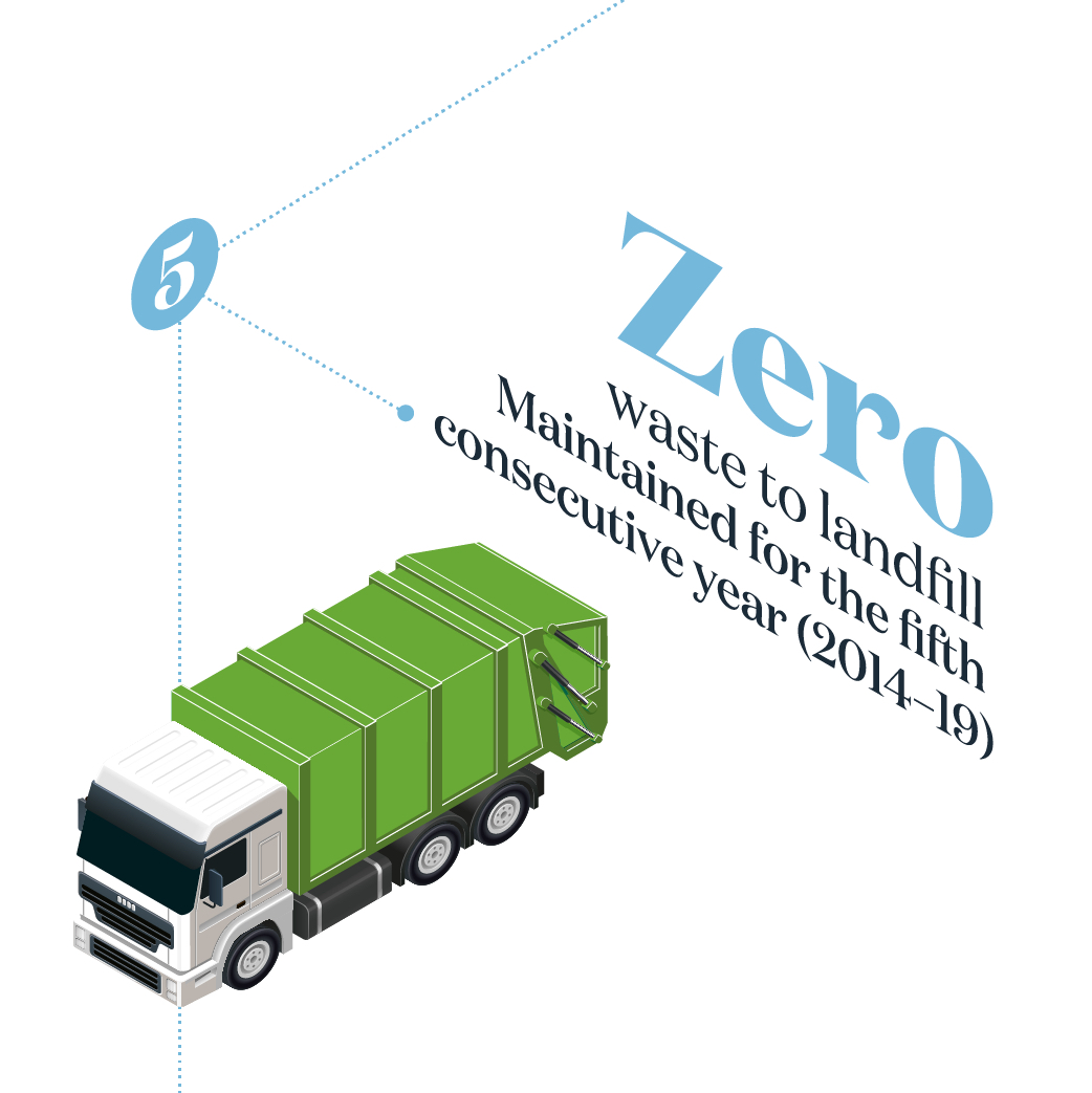 Zero wate to landfill maintained for the fifth consecutive year 2014-2019