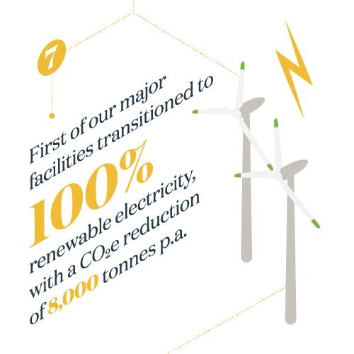 First of our major facilities transitioned to 100% rnewable electricty, with a CO2e reduction of 6000 tonnes p.a.