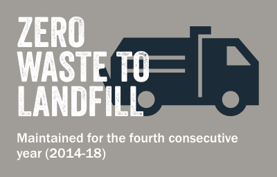 ZERO WASTE TO LANDFILL. Maintained for the fourth consecutive year (2014-18)