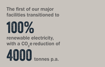 The first of our major facilities transitioned to 100% renewable electricity, with a CO2e reduction of 4000 tonnes
