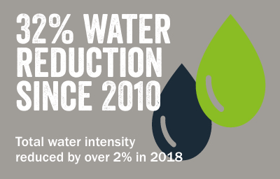 32% water reduction since 2010